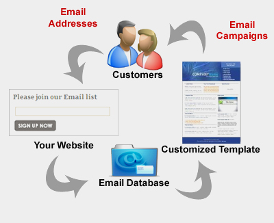 Email/Text Marketing